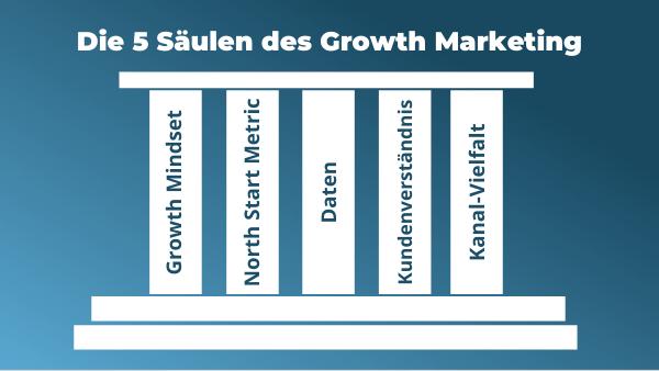 die fünf säulen des growth marketing