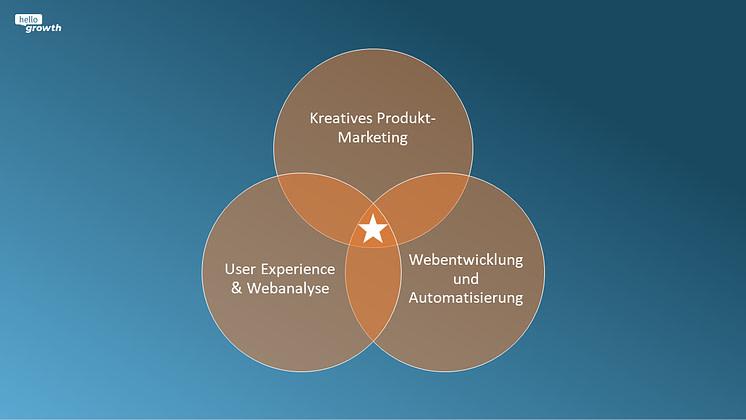 Growth Hacking Circles